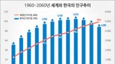 [기념일과 통계] 맬서스의 인구론과 저출산