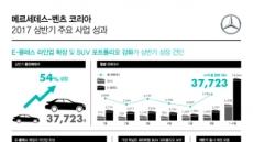 """벤츠 코리아, 올 상반기 주요 사업 성과 공개…""""韓 동반 발전 위한 약속 이행"""""""