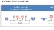 영동고속道 '대관령~강릉'에 올림픽 차량 전용도로