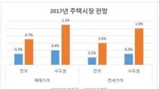 """한국감정원, """"하반기 집값 상승폭 0.3%""""…상반기의 절반"""