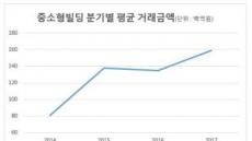 [강남, 富의 바벨탑③]꼬마빌딩…3년새 2배 폭풍성장