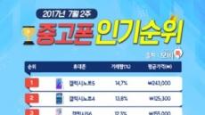 모비톡, 금주 중고폰 인기 순위 공개 … '갤럭시노트FE' 돌풍
