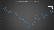 '회생모드' 공모 국내주식형펀드 규모, '10년래 최저'서 반등