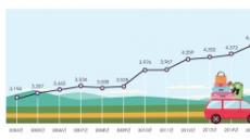 여름휴가 고속道 출발 땐 29일, 귀가땐 8월 1일 '최대 혼잡'