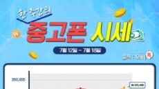 모비톡, 7월 2주차 중고폰 시세표 공개! '갤럭시S7' 큰 폭 상승