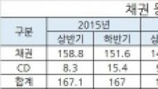 금리인상 압력에도 상반기 채권발행 165조원, 전년대비 11.8%↑