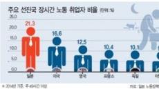 과로사회 일본…청년들이 위험하다