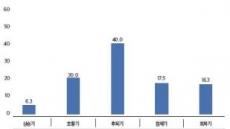 """전문가 40% """"3분기 상업용부동산은 '후퇴기'"""""""