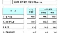[추경안 통과 ④] '일자리 추경' 11조300억원, 45일만에 국회 통과