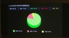 [추경안 통과 ⑤] 11조300억 규모…'중앙 공무원' 2500명 늘어나