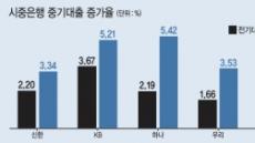 文정부 中企지원책 무색…IBK기업銀 중기대출 증가율'꼴찌'