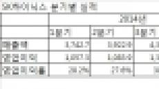 SK하이닉스 사상 최대실적…최태원의 '통큰 투자' 계속된다