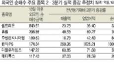 '훈풍' 탄 코스닥…실적개선주 담는 외국인