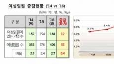 500대 기업 67% '여성임원 0'…유리천장 안깨졌다