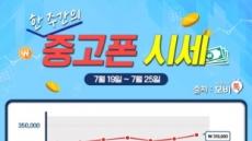 모비톡, 중고폰 시세표 공개 '아이폰8' 출시 소식에 아이폰 시리즈 '반등'