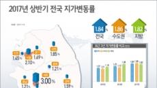 상반기 땅값 1.84% 상승…세종시 3.00% '전국 최고'