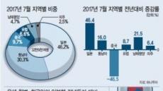 [헤럴드포커스] 한국인 해외여행객 절반은 일본행