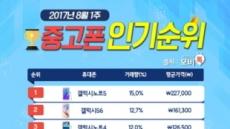 모비톡 8월 1주차 중고폰 인기 순위 '아이폰7 IN, 갤럭시S5 OUT'