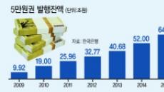 5만원권 유통 첫 80조 넘었다