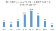 [건강한 여름휴가 ①] 온열질환 휴가철 급증…환자中 40%, 8월 1ㆍ2주에 발생