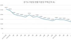 수도권 아파트 '수요절벽'…미분양 증가 우려