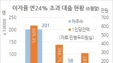 [단독] 260만명, 연 24% 초과 고리대…10명 중 1명 꼴