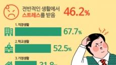 [기념일과 통계] 청소년의 스트레스와 나라의 미래