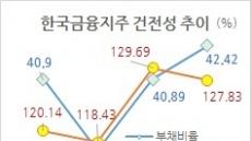 [화식열전] 카뱅 소유주, 한국금융지주의 고민