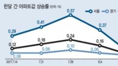 8·2대책 직격탄…서울 재건축 7개월만에 하락세
