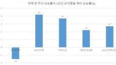 서울 집값, 현 상태로도 목표 달성 어렵다