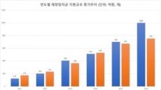 [단독] 文 정부, 패자부활 사각지대 없앤다…신용 3~4등급도 재창업지원