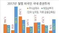 외인 증권보유 또 사상최고...주식 606조ㆍ채권 107조