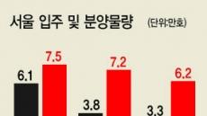 서울·강남 집값·공급'관계의 딜레마'