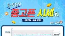 """모비톡, 8월 2주차 중고폰 시세 공개 """"'아이폰7' 거래량 지속적 증가"""""""