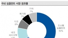 해외사업 성장+문재인 케어…오스템임플란트, 중장기 비전 '굿'