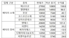 중국발 전기차 수혜, '소재주'만 폭등…상승여력은 '장비주'