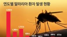 [기념일과 통계] 기후변화와 모기와의 전쟁