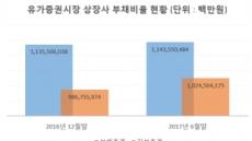 코스피 상장사 재무건전성 개선…부채비율 3.46%p↓