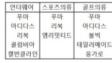 아디다스·푸마 속옷 싼 이유?… '역발상 의류업체' 코웰패션 주목