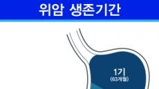 [김태열 기자의 생생건강]  위암, 초기라도 망설이다간 5년내 사망한다