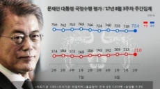 文 대통령 지지율 72.4%로 반등…민주당 50%대 회복