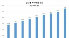 [2018년 예산안 어디로]420조원대 '슈퍼예산' 시대 개막…쓸 곳 많은데 재원은 '부족'