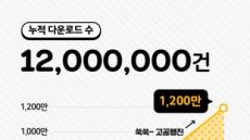 카카오톡 치즈 출시 1주년…1200만 다운로드 돌파