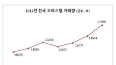 7월 오피스텔 거래 1만7908건…올들어 '최고'