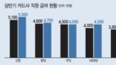위기라더니…카드사 직원 연봉 고공행진