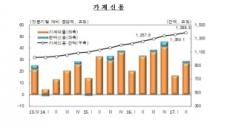 은행 주담대 6천억→6조원 '급증'…집값 뛰고 거래량 늘어나니