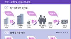 '이재명 취임 5년' 성남 총매출 100조 돌파...전국최고