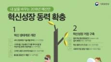 [2018 예산안 - 산업ㆍ중기] 스마트공장 2100개 보급…4차산업 1조5천억 투입