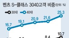 """럭셔리 세단 타깃…토종-수입차 """"따로 간다"""""""