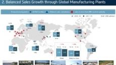 사드보복 6개월…현대차 글로벌 판매 '지각변동'